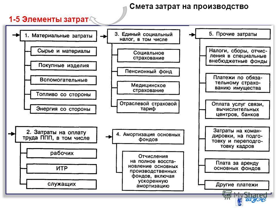 - Смета затрат на производство 1-5 Элементы затрат