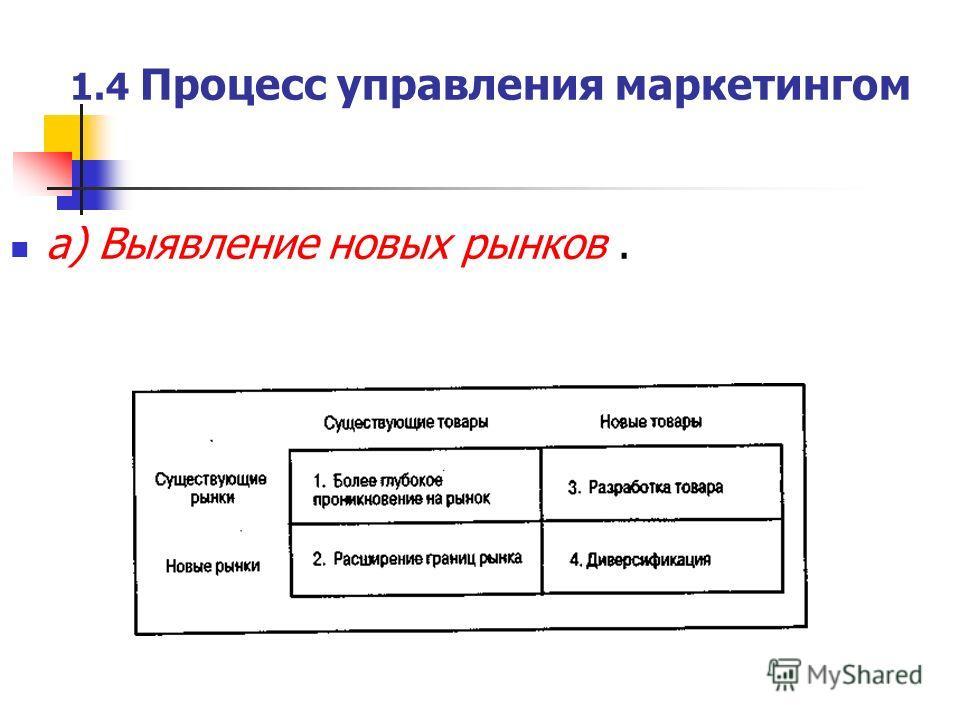 1.4 Процесс управления маркетингом а) Выявление новых рынков.