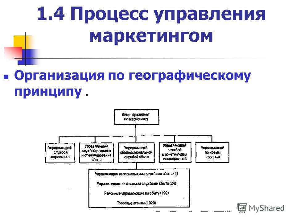 1.4 Процесс управления маркетингом Организация по географическому принципу.
