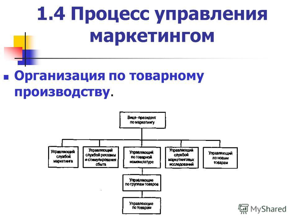 1.4 Процесс управления маркетингом Организация по товарному производству.