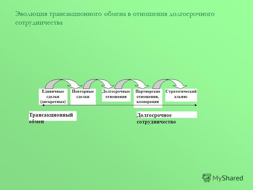 Эволюция трансакционного обмена в отношения долгосрочного сотрудничества Единичные сделки (дискретные) Повторные сделки Долгосрочные отношения Партнерские отношения, кооперация Стратегический альянс Долгосрочное сотрудничество Трансакционный обмен