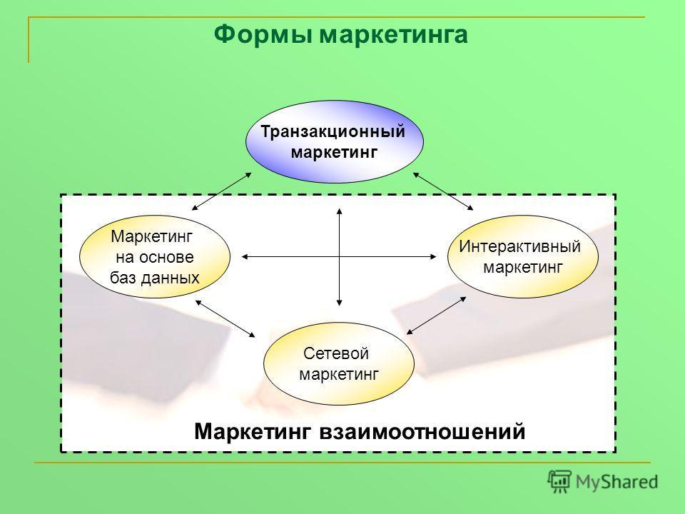 Формы маркетинга Транзакционный маркетинг Интерактивный маркетинг Маркетинг на основе баз данных Сетевой маркетинг Маркетинг взаимоотношений
