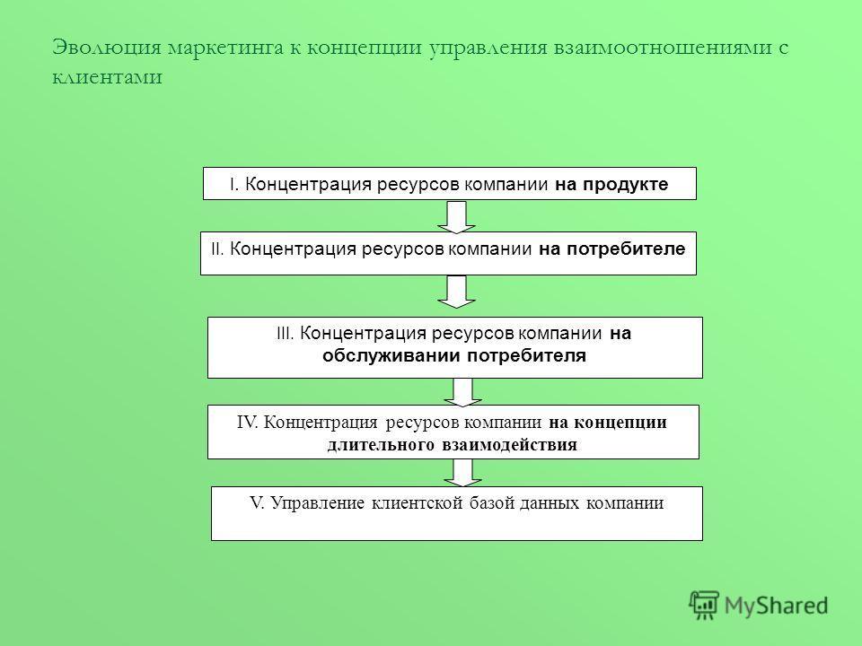 Эволюция маркетинга к концепции управления взаимоотношениями с клиентами I. Концентрация ресурсов компании на продукте II. Концентрация ресурсов компании на потребителе III. Концентрация ресурсов компании на обслуживании потребителя IV. Концентрация