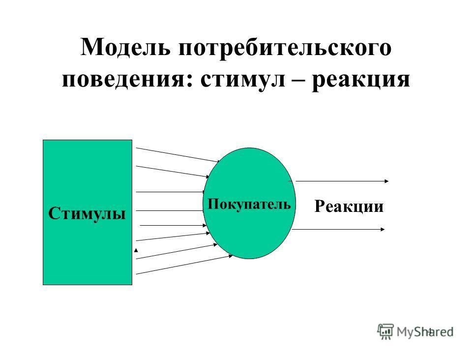 4 Модель потребительского поведения: стимул – реакция Стимулы Покупатель Реакции