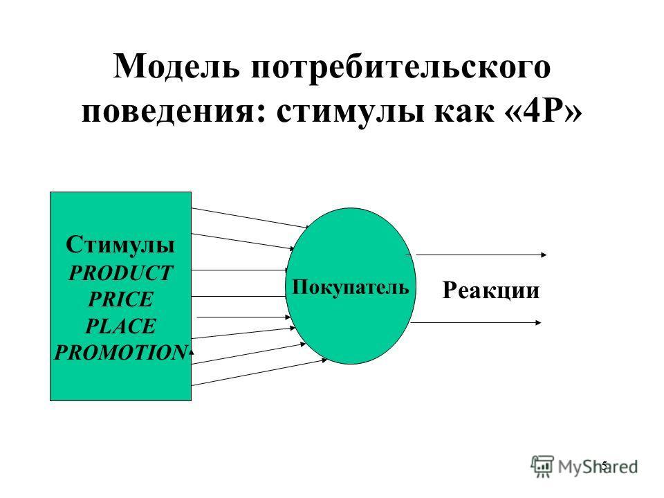 5 Модель потребительского поведения: стимулы как «4Р» Стимулы PRODUCT PRICE PLACE PROMOTION Покупатель Реакции