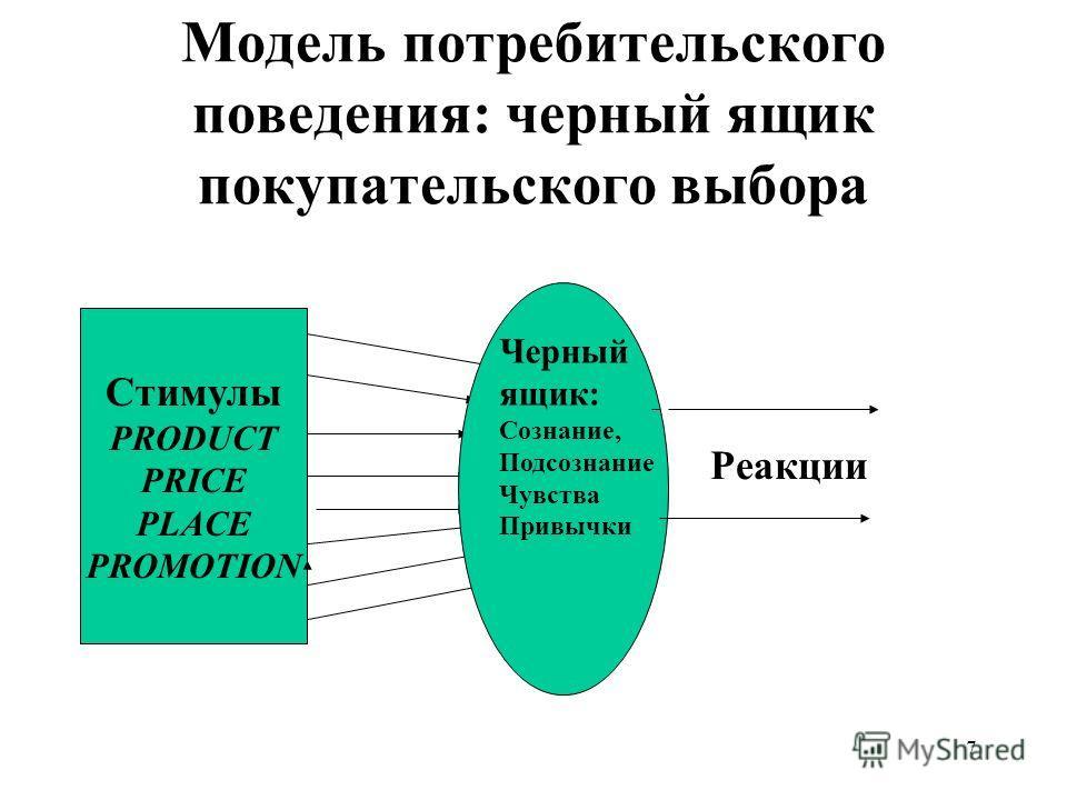 7 Модель потребительского поведения: черный ящик покупательского выбора Стимулы PRODUCT PRICE PLACE PROMOTION Черный ящик: Сознание, Подсознание Чувства Привычки Реакции