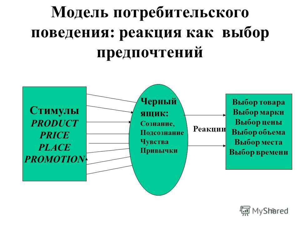9 Модель потребительского поведения: реакция как выбор предпочтений Стимулы PRODUCT PRICE PLACE PROMOTION Черный ящик: Сознание, Подсознание Чувства Привычки Реакции Выбор товара Выбор марки Выбор цены Выбор объема Выбор места Выбор времени