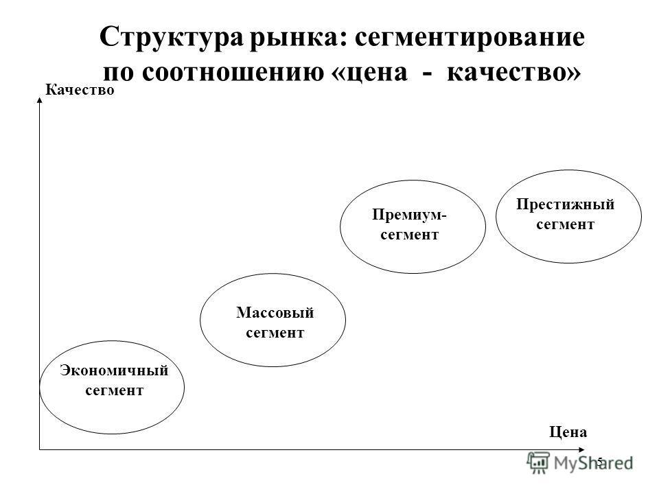 5 Структура рынка: сегментирование по соотношению «цена - качество» Качество Цена Экономичный сегмент Массовый сегмент Премиум- сегмент Престижный сегмент