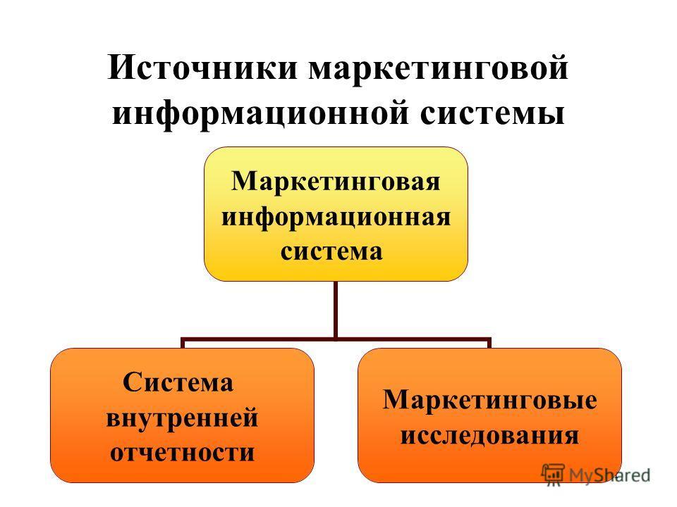 1 Источники маркетинговой информационной системы Маркетинговая информационная система Система внутренней отчетности Маркетинговые исследования