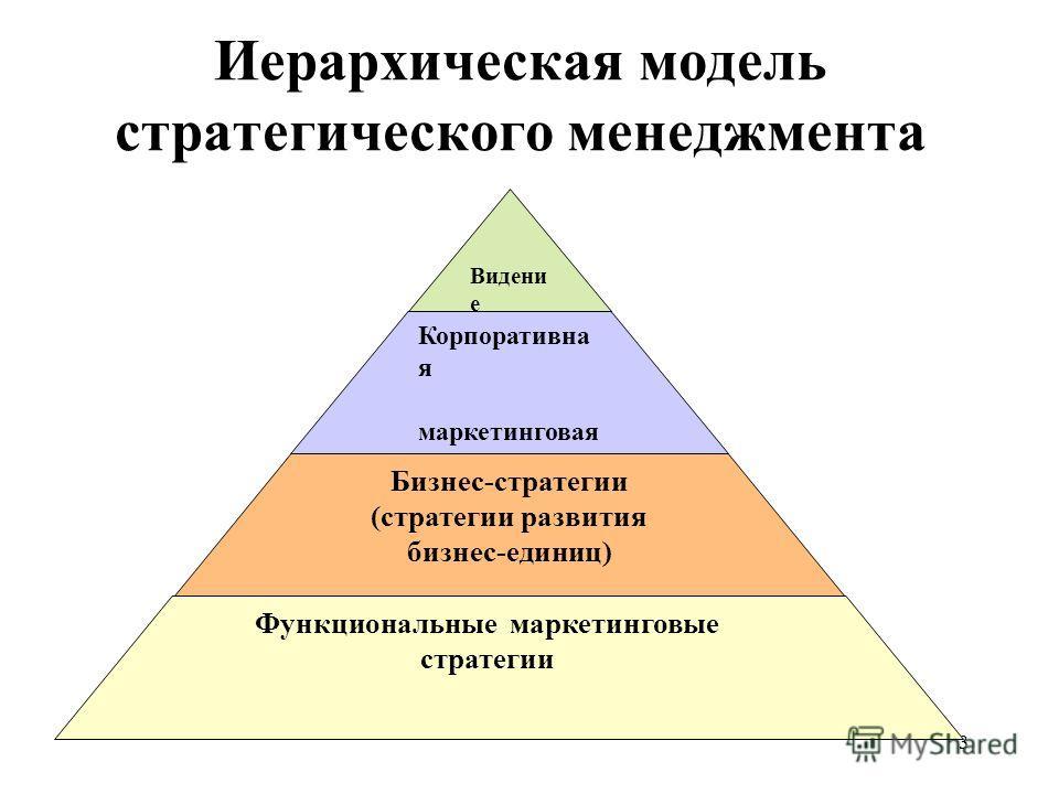 3 Иерархическая модель стратегического менеджмента Видени е Мисси я Корпоративна я маркетинговая стратегия Бизнес-стратегии (стратегии развития бизнес-единиц) Функциональные маркетинговые стратегии