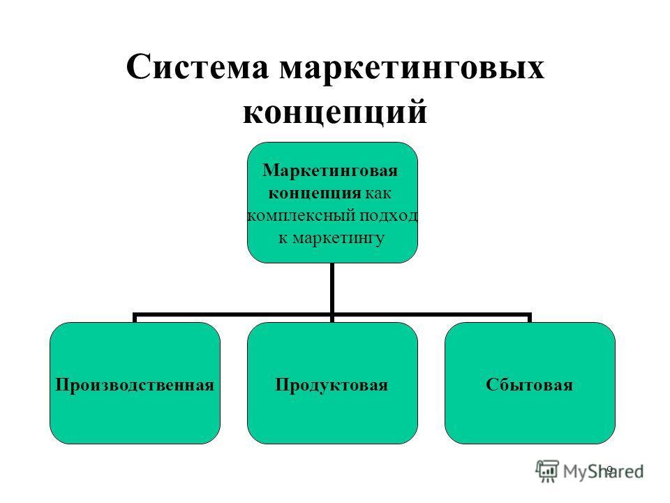 9 Система маркетинговых концепций Маркетинговая концепция как комплексный подход к маркетингу ПроизводственнаяПродуктоваяСбытовая