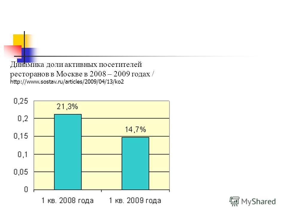Динамика доли активных посетителей ресторанов в Москве в 2008 – 2009 годах / http://www.sostav.ru/articles/2009/04/13/ko2