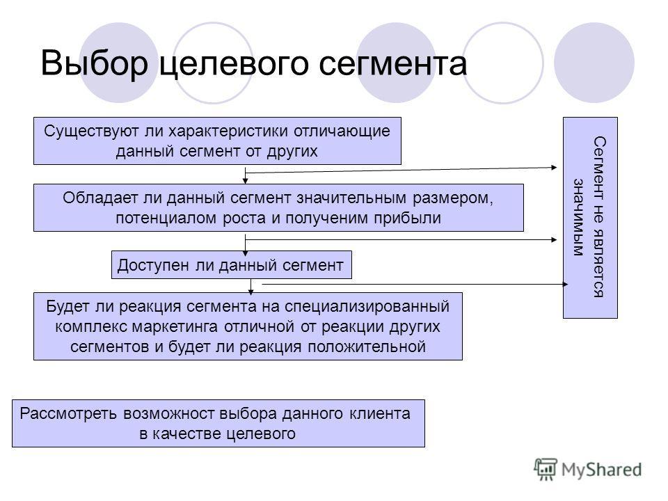 Выбор целевого сегмента Существуют ли характеристики отличающие данный сегмент от других Обладает ли данный сегмент значительным размером, потенциалом роста и полученим прибыли Доступен ли данный сегмент Будет ли реакция сегмента на специализированны