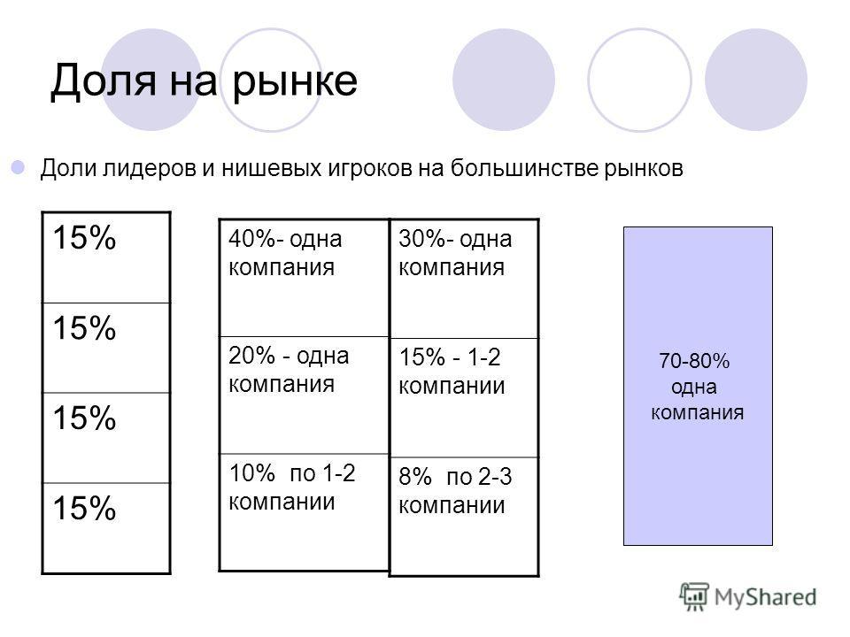 Доля на рынке 15% 40%- одна компания 20% - одна компания 10% по 1-2 компании Доли лидеров и нишевых игроков на большинстве рынков 30%- одна компания 15% - 1-2 компании 8% по 2-3 компании 70-80% одна компания