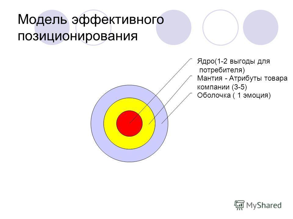 Модель эффективного позиционирования Ядро(1-2 выгоды для потребителя) Мантия - Атрибуты товара компании (3-5) Оболочка ( 1 эмоция)
