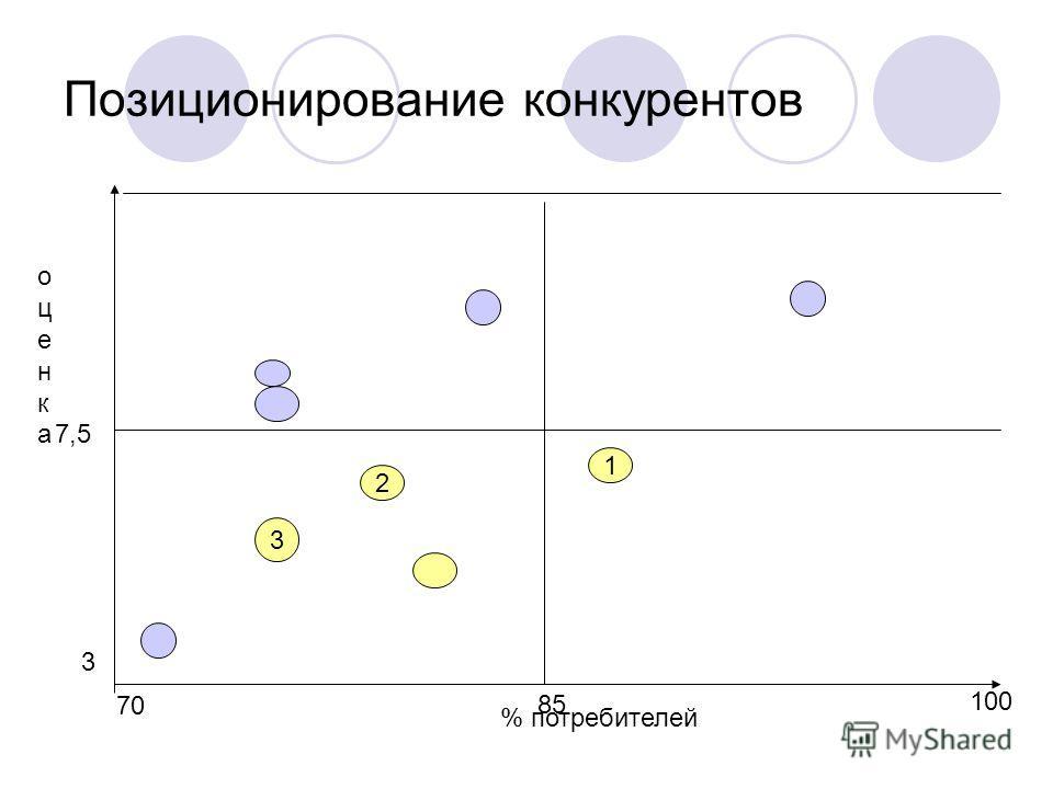 Позиционирование конкурентов 70 85 100 7,5 3 1 2 3 % потребителей оценкаоценка