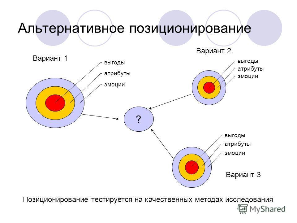 Альтернативное позиционирование выгоды атрибуты эмоции выгоды атрибуты эмоции выгоды атрибуты эмоции ? Вариант 1 Вариант 2 Вариант 3 Позиционирование тестируется на качественных методах исследования