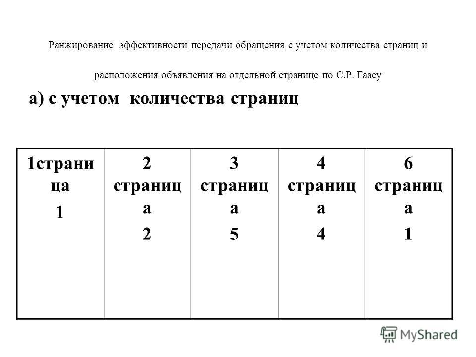 Ранжирование эффективности передачи обращения с учетом количества страниц и расположения объявления на отдельной странице по С.Р. Гаасу а) с учетом количества страниц 1страни ца 1 2 страниц а 2 3 страниц а 5 4 страниц а 4 6 страниц а 1