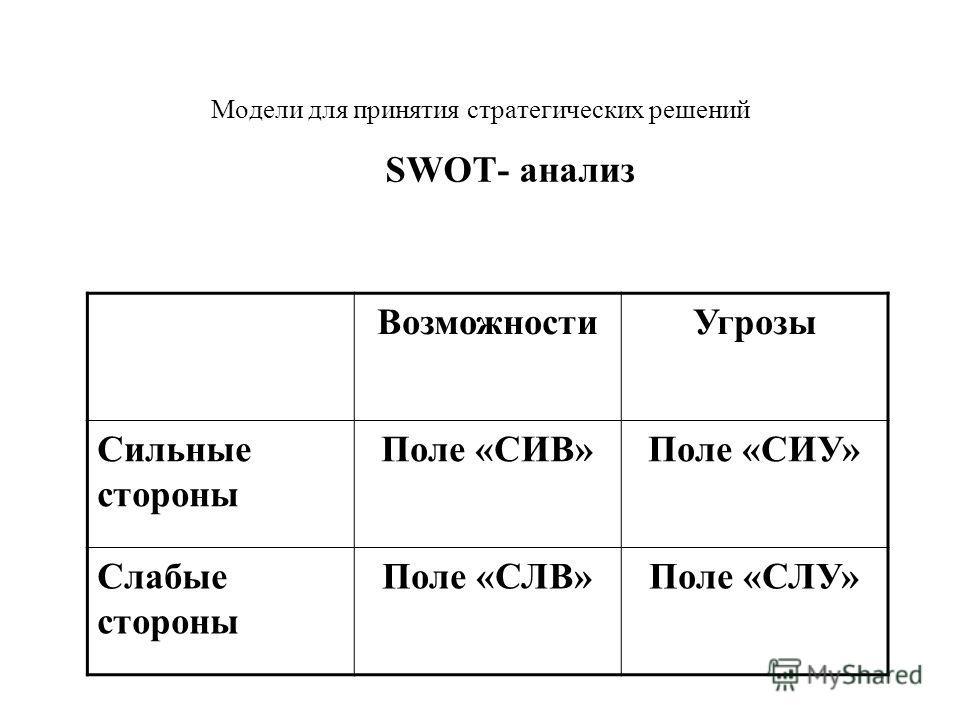 Модели для принятия стратегических решений SWOT- анализ ВозможностиУгрозы Сильные стороны Поле «СИВ»Поле «СИУ» Слабые стороны Поле «СЛВ»Поле «СЛУ»
