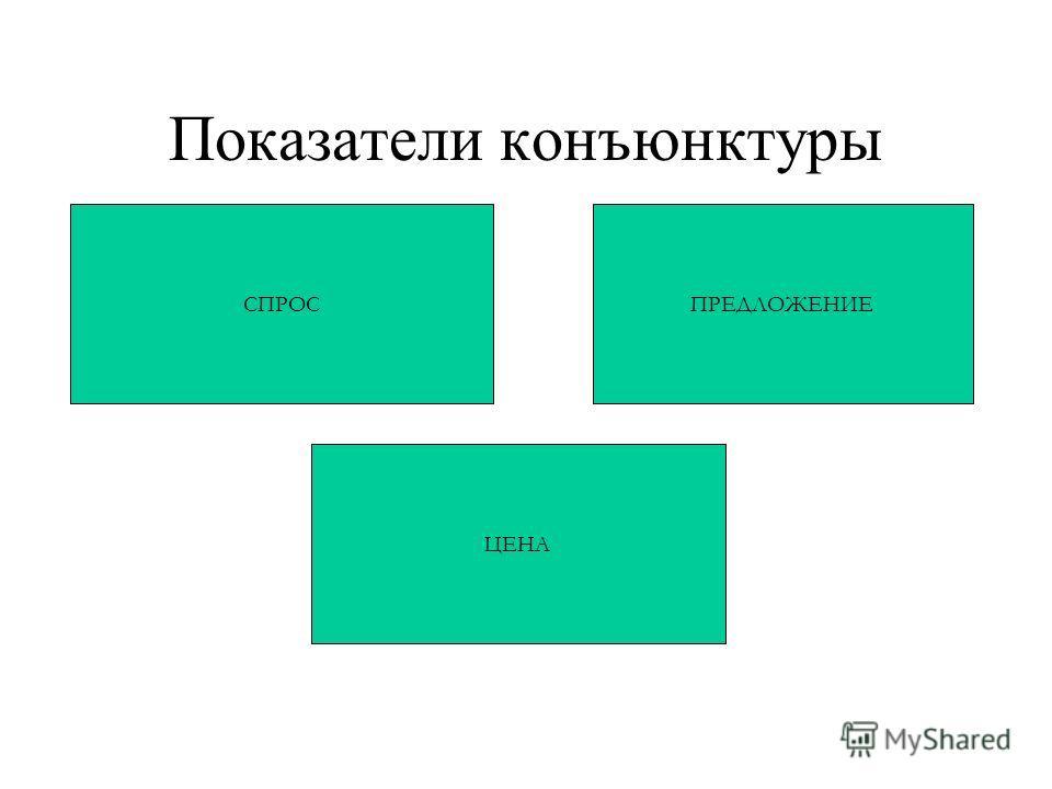 Показатели конъюнктуры СПРОС ЦЕНА ПРЕДЛОЖЕНИЕ