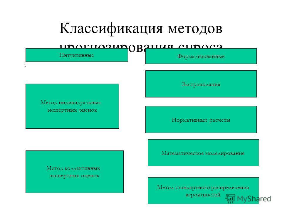 Классификация методов прогнозирования спроса 1 Интуитивные Формализованные Метод индивидуальных экспертных оценок Метод коллективных экспертных оценок Экстраполяция Нормативные расчеты Математическое моделирование Метод стандартного распределения вер
