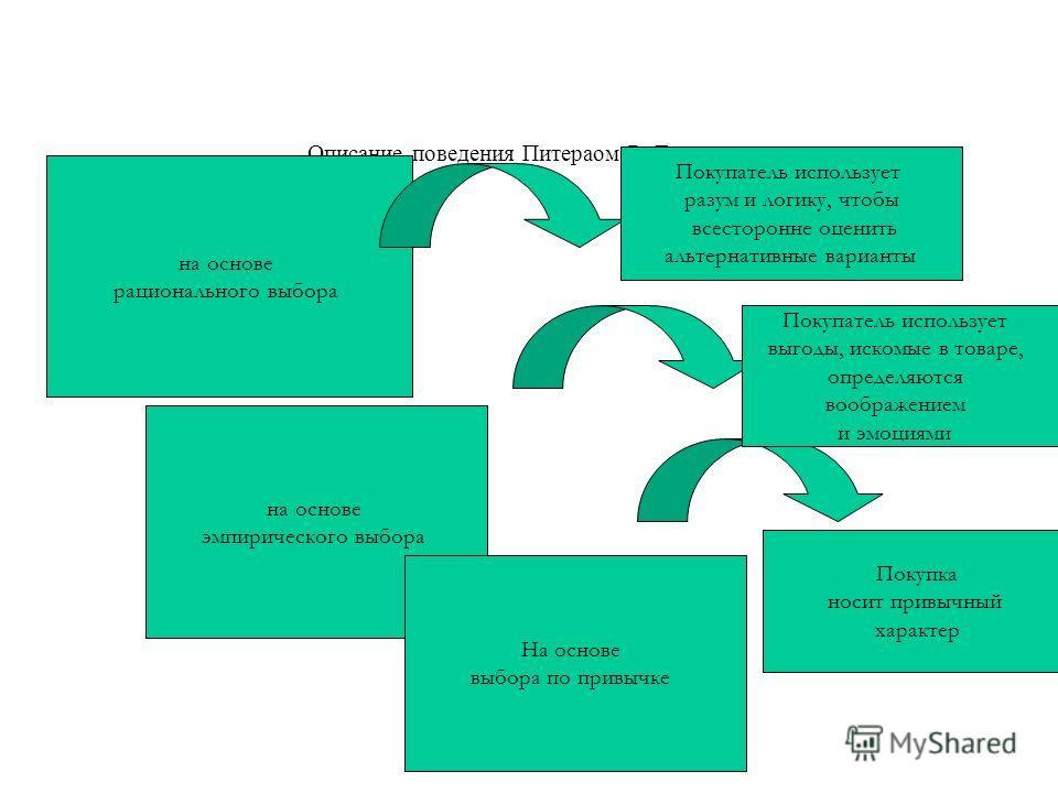 Описание поведения Питераом Р. Друкером на основе рационального выбора на основе эмпирического выбора На основе выбора по привычке Покупатель использует разум и логику, чтобы всесторонне оценить альтернативные варианты Покупатель использует выгоды, и