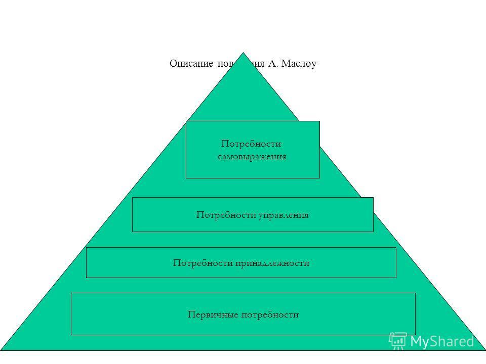 Описание поведения А. Маслоу т Первичные потребности Потребности принадлежности Потребности управления Потребности самовыражения