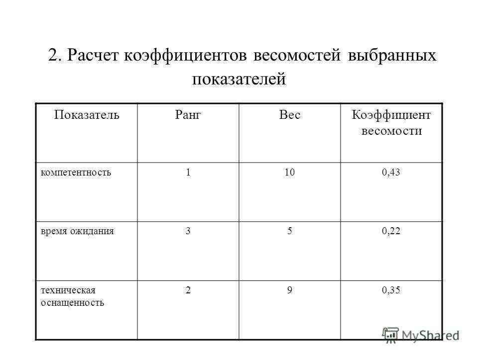 2. Расчет коэффициентов весомостей выбранных показателей ПоказательРангВесКоэффициент весомости компетентность1100,43 время ожидания350,22 техническая оснащенность 290,35