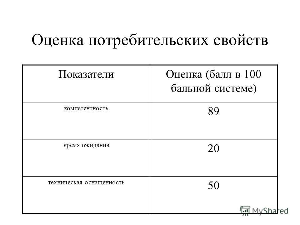 Оценка потребительских свойств ПоказателиОценка (балл в 100 бальной системе) компетентность 89 время ожидания 20 техническая оснащенность 50