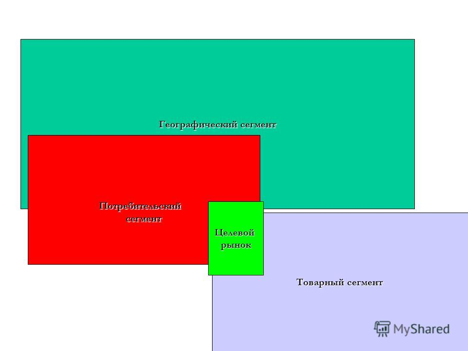 Географический сегмент Товарный сегмент Потребительскийсегмент Целевойрынок