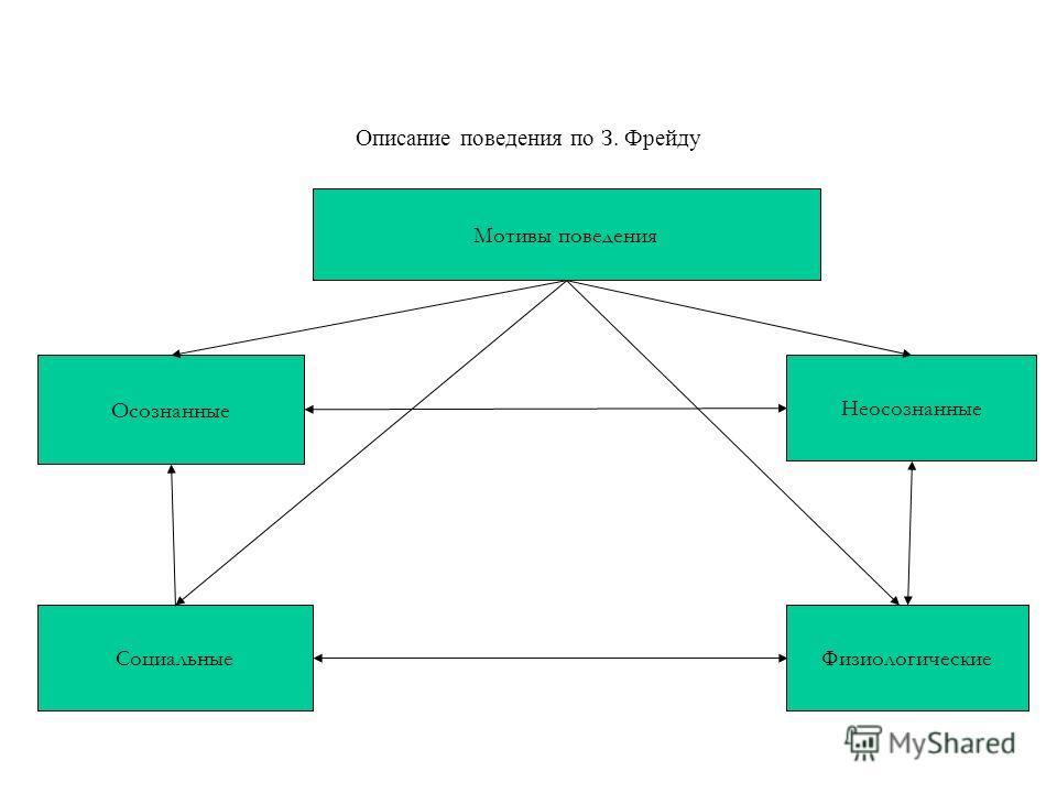 Описание поведения по З. Фрейду м Мотивы поведения Осознанные Социальные Неосознанные Физиологические