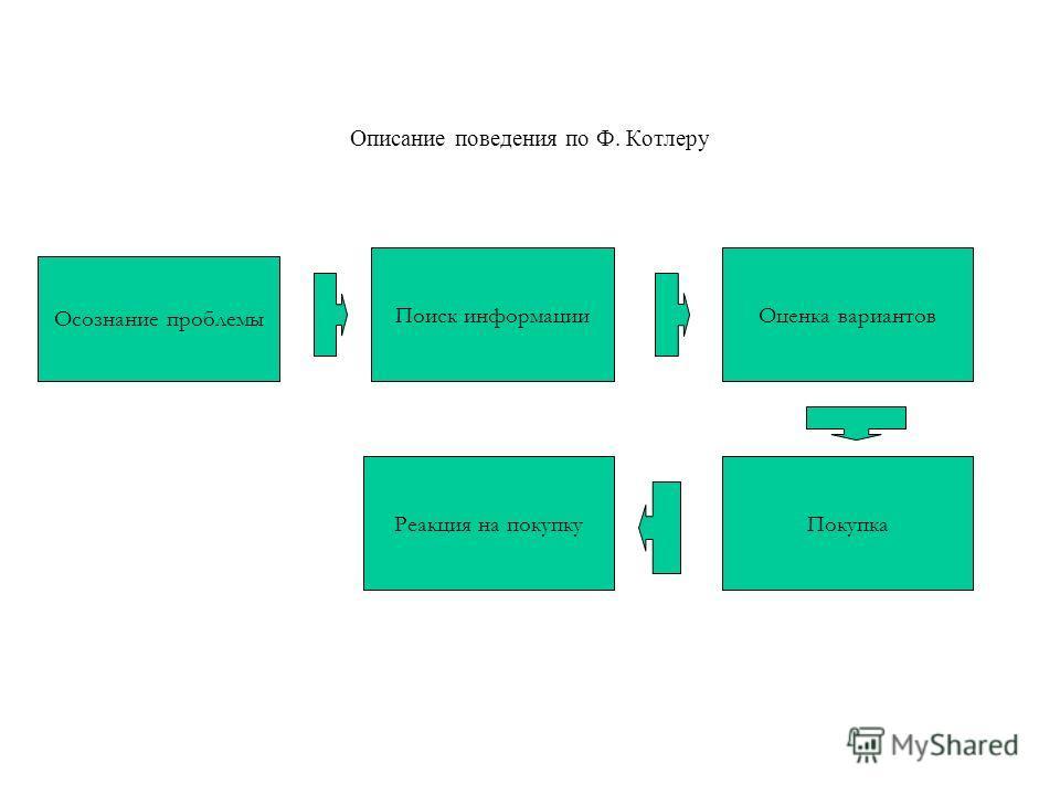 Описание поведения по Ф. Котлеру 1 Осознание проблемы Поиск информацииОценка вариантов ПокупкаРеакция на покупку