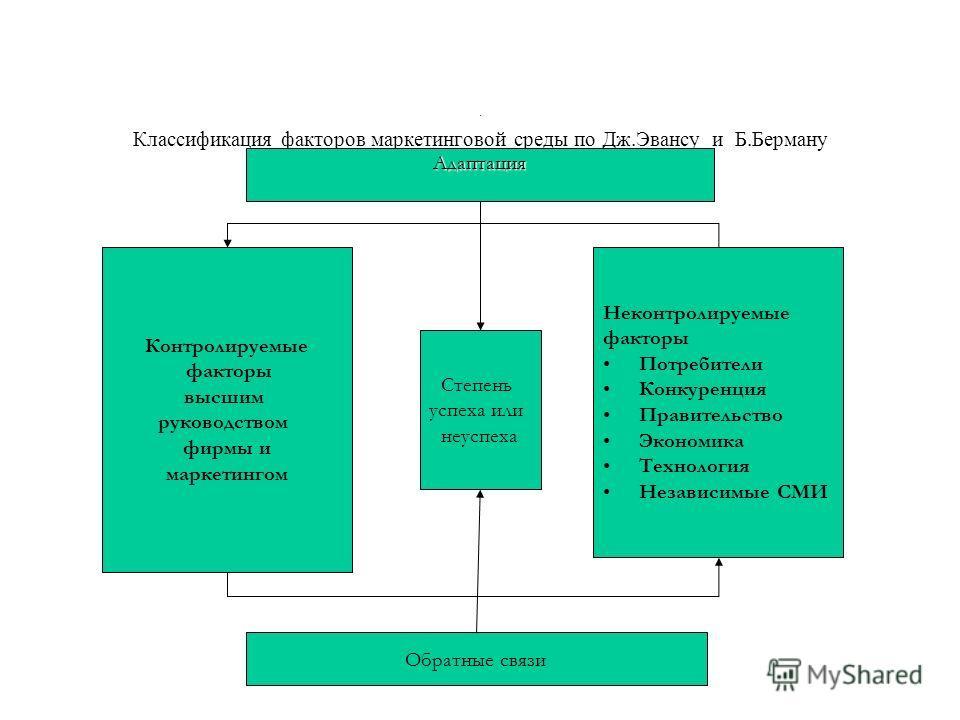 функции высшего руководства - фото 6