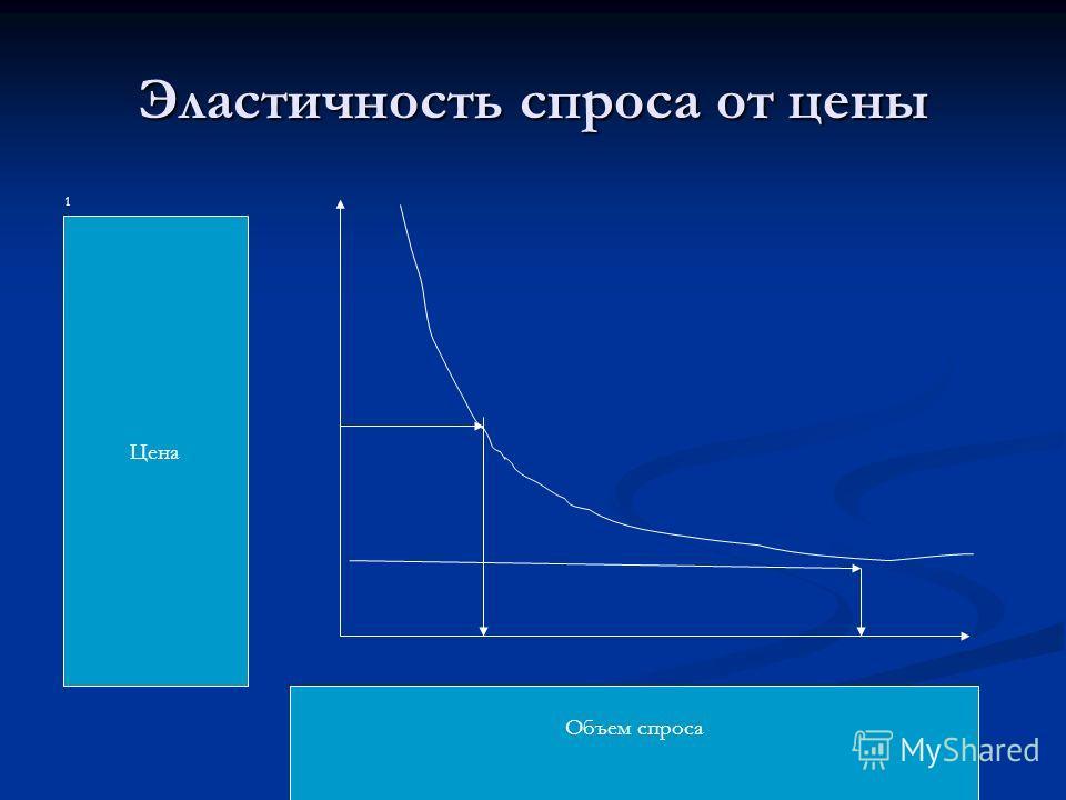 Эластичность спроса от цены 1 Цена Объем спроса