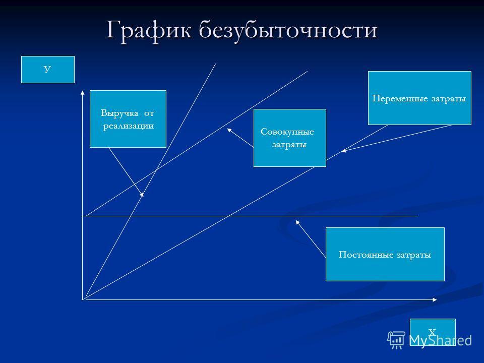График безубыточности Х У Постоянные затраты Переменные затраты Совокупные затраты Выручка от реализации