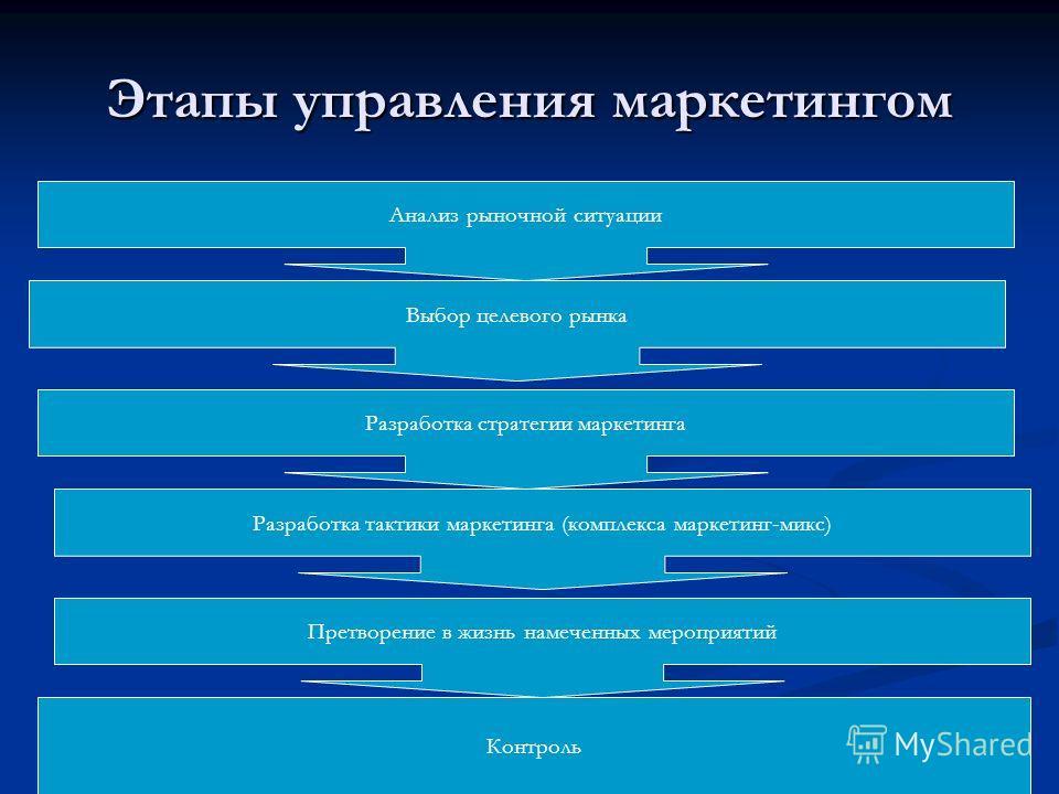 Этапы управления маркетингом 1 Анализ рыночной ситуации Разработка тактики маркетинга (комплекса маркетинг-микс) Претворение в жизнь намеченных мероприятий Контроль Выбор целевого рынка Разработка стратегии маркетинга