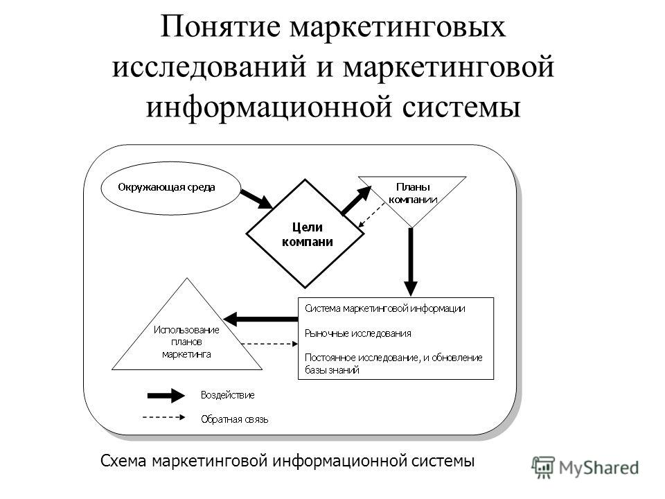 Понятие маркетинговых исследований и маркетинговой информационной системы Cхема маркетинговой информационной системы