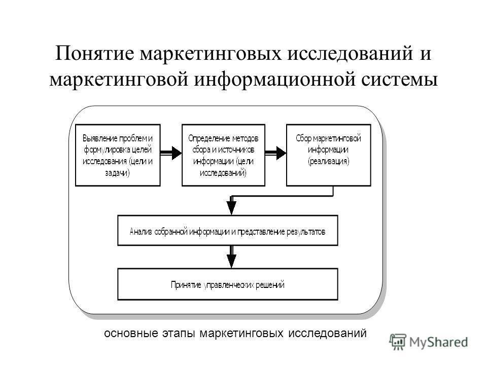 Понятие маркетинговых исследований и маркетинговой информационной системы основные этапы маркетинговых исследований