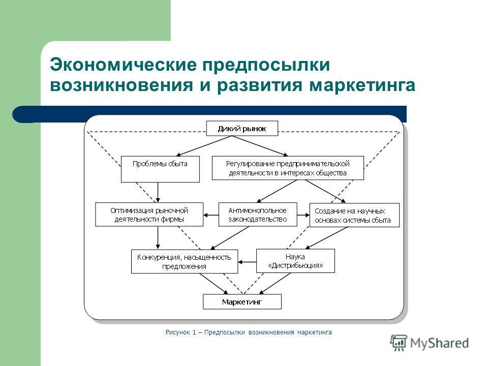 Экономические предпосылки возникновения и развития маркетинга Рисунок 1 – Предпосылки возникновения маркетинга