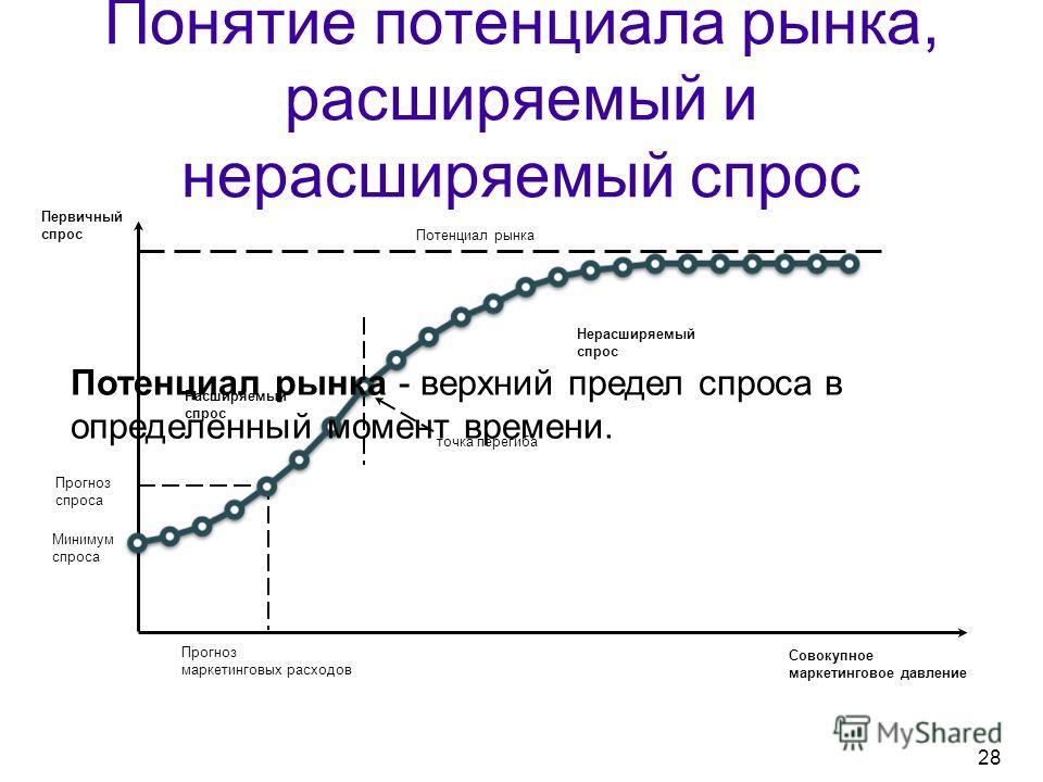 Понятие потенциала рынка, расширяемый и нерасширяемый спрос Совокупное маркетинговое давление Первичный спрос Потенциал рынка Прогноз спроса Прогноз маркетинговых расходов Минимум спроса Расширяемый спрос Нерасширяемый спрос точка перегиба Потенциал