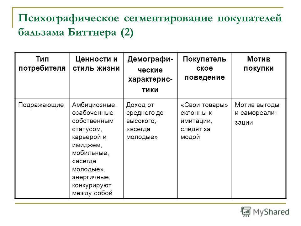 Психографическое сегментирование покупателей бальзама Биттнера (2) Тип потребителя Ценности и стиль жизни Демографи- ческие характерис- тики Покупатель ское поведение Мотив покупки ПодражающиеАмбициозные, озабоченные собственным статусом, карьерой и