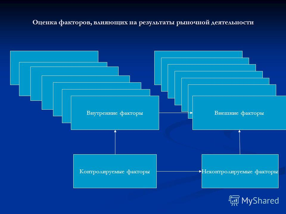 Оценка факторов, влияющих на результаты рыночной деятельности 1 Внутренние факторыВнешние факторы Неконтролируемые факторыКонтролируемые факторы