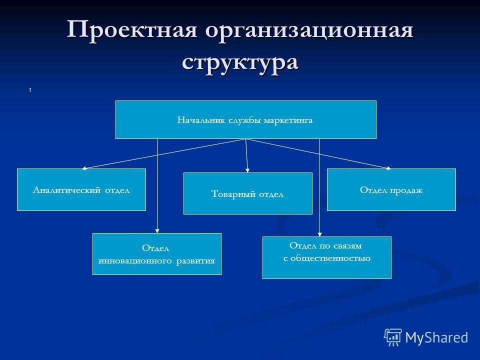 Проектная организационная структура 1 Начальник службы маркетинга Аналитический отдел Товарный отдел Отдел по связям с общественностью Отдел продаж Отдел инновационного развития