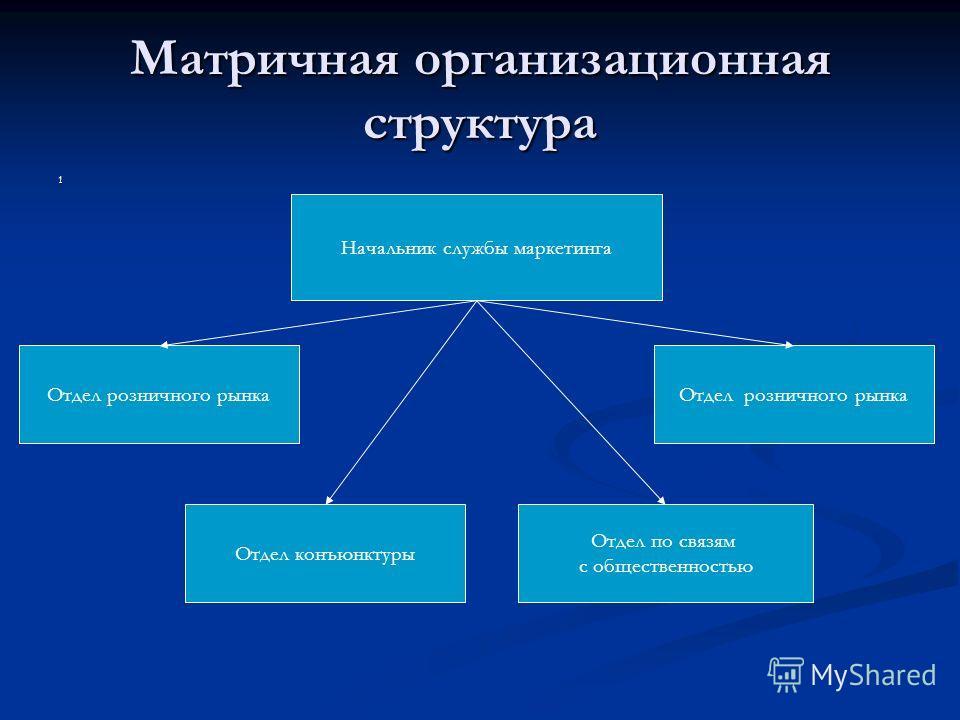 Матричная организационная структура 1 Начальник службы маркетинга Отдел розничного рынка Отдел конъюнктуры Отдел розничного рынка Отдел по связям с общественностью