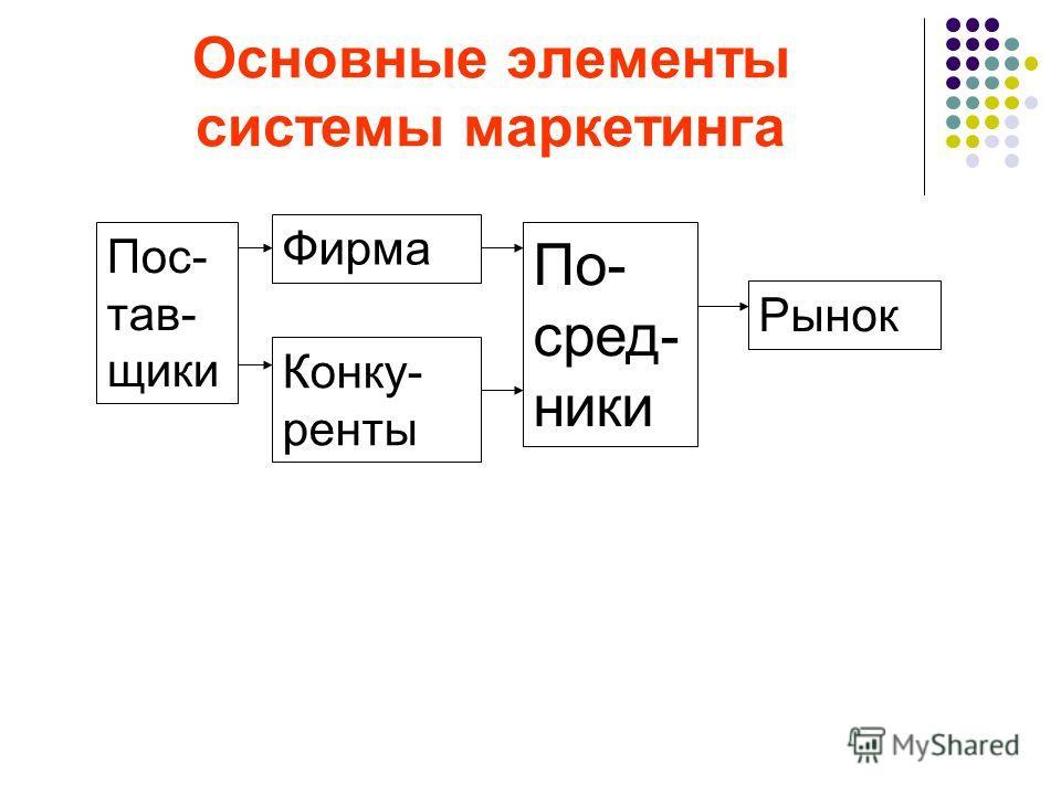 Основные элементы системы маркетинга Пос- тав- щики Фирма Конку- ренты По- сред- ники Рынок