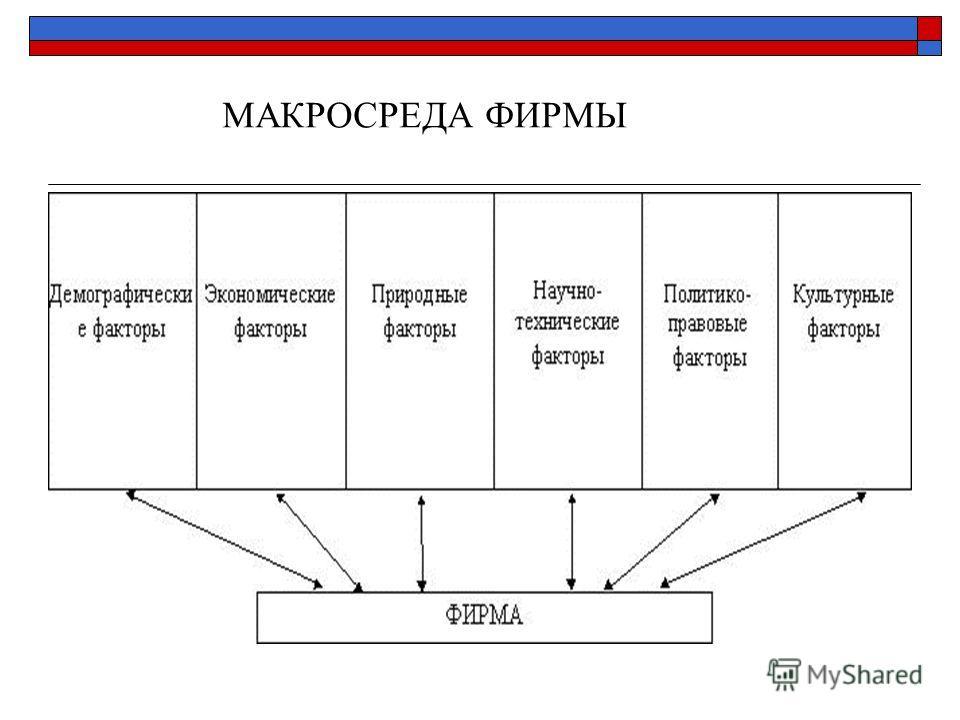 МАКРОСРЕДА ФИРМЫ