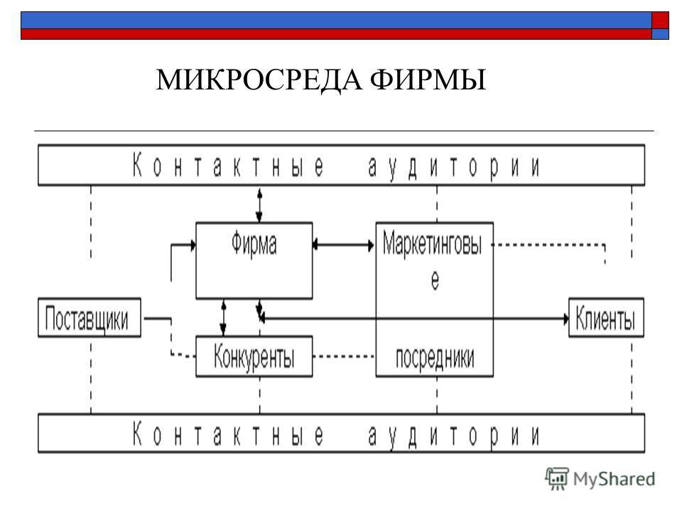 МИКРОСРЕДА ФИРМЫ