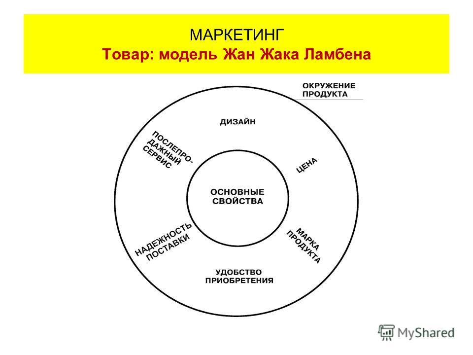 МАРКЕТИНГ Товар: модель Жан Жака Ламбена