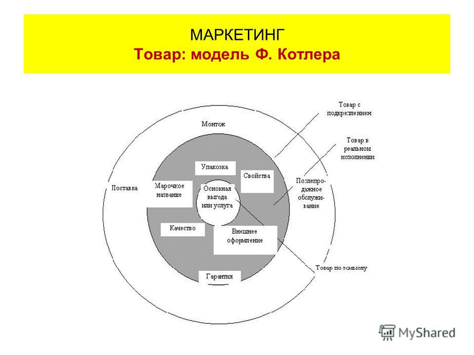 МАРКЕТИНГ Товар: модель Ф. Котлера