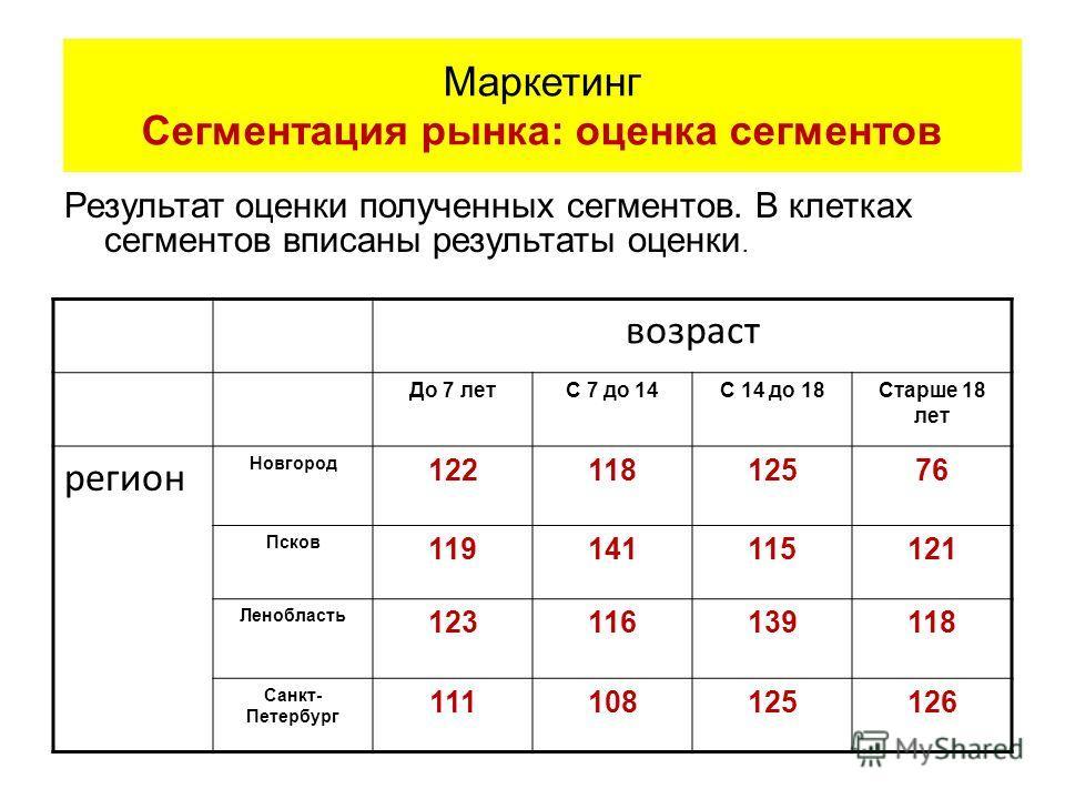 Результат оценки полученных сегментов. В клетках сегментов вписаны результаты оценки. возраст До 7 летС 7 до 14С 14 до 18Старше 18 лет регион Новгород 12211812576 Псков 119141115121 Ленобласть 123116139118 Санкт- Петербург 111108125126 Маркетинг Сегм